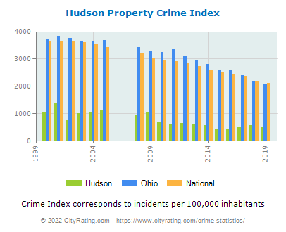 Hudson Property Crime vs. State and National Per Capita