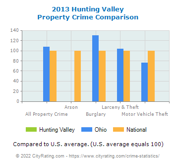 Hunting Valley Property Crime vs. State and National Comparison