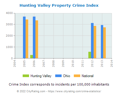 Hunting Valley Property Crime vs. State and National Per Capita