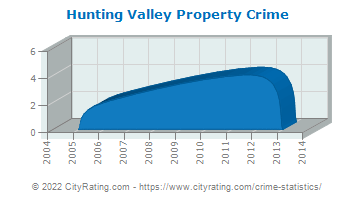 Hunting Valley Property Crime