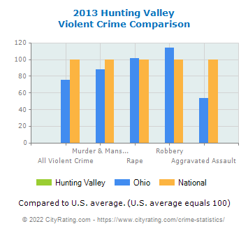 Hunting Valley Violent Crime vs. State and National Comparison