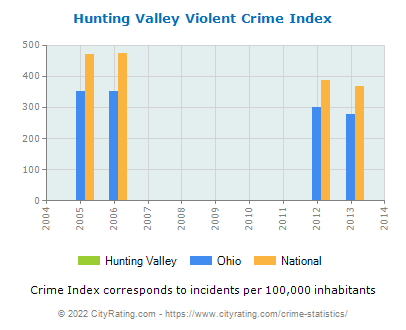 Hunting Valley Violent Crime vs. State and National Per Capita