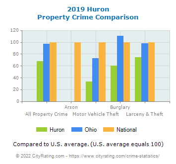 Huron Property Crime vs. State and National Comparison