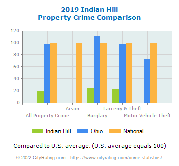 Indian Hill Property Crime vs. State and National Comparison