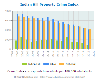 Indian Hill Property Crime vs. State and National Per Capita