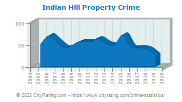 Indian Hill Property Crime