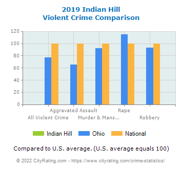 Indian Hill Violent Crime vs. State and National Comparison