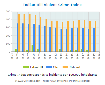 Indian Hill Violent Crime vs. State and National Per Capita
