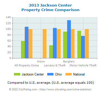 Jackson Center Property Crime vs. State and National Comparison