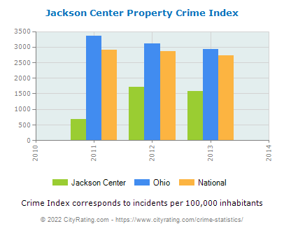 Jackson Center Property Crime vs. State and National Per Capita