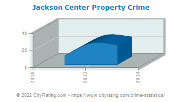 Jackson Center Property Crime
