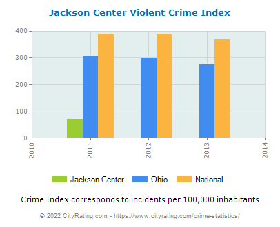 Jackson Center Violent Crime vs. State and National Per Capita