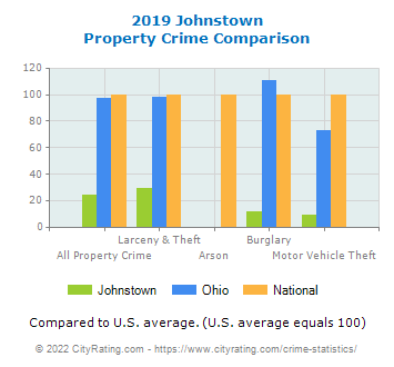 Johnstown Property Crime vs. State and National Comparison