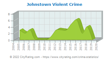 Johnstown Violent Crime