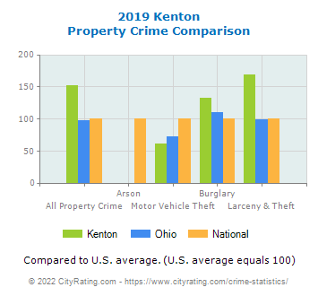 Kenton Property Crime vs. State and National Comparison