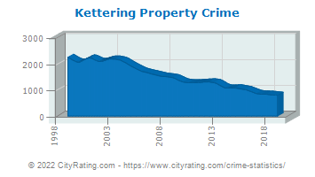 Kettering Property Crime
