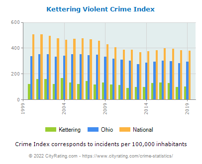 Kettering Violent Crime vs. State and National Per Capita