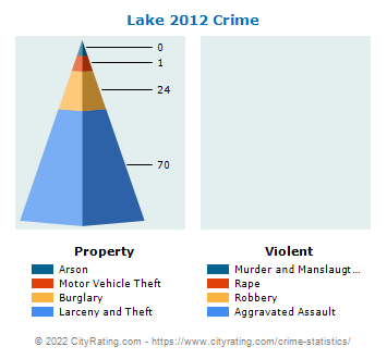 Lake Township Crime 2012