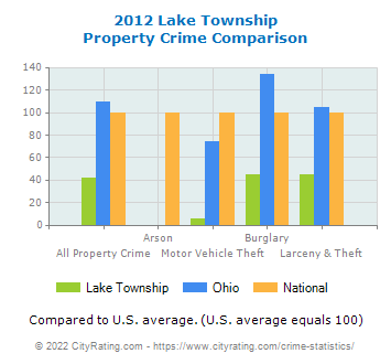 Lake Township Property Crime vs. State and National Comparison