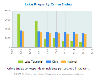 Lake Township Property Crime vs. State and National Per Capita