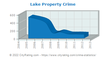Lake Township Property Crime