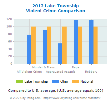 Lake Township Violent Crime vs. State and National Comparison