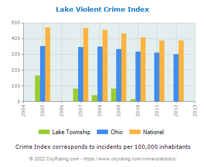 Lake Township Violent Crime vs. State and National Per Capita