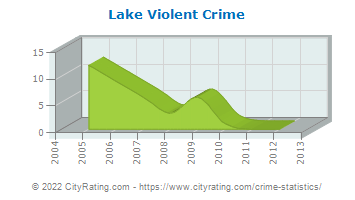 Lake Township Violent Crime