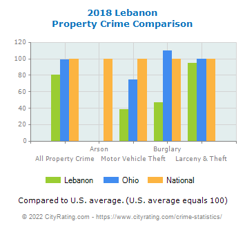 Lebanon Property Crime vs. State and National Comparison
