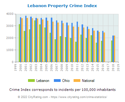 Lebanon Property Crime vs. State and National Per Capita