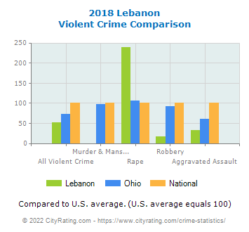 Lebanon Violent Crime vs. State and National Comparison