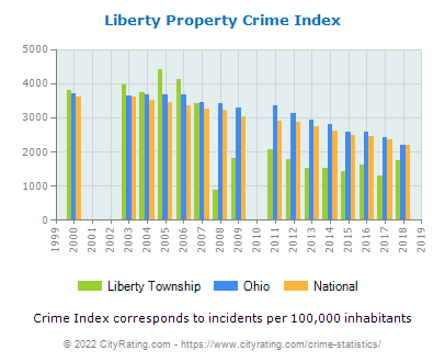 Liberty Township Property Crime vs. State and National Per Capita