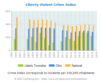 Liberty Township Violent Crime vs. State and National Per Capita