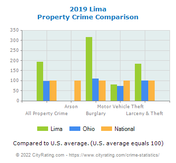 Lima Property Crime vs. State and National Comparison