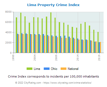 Lima Property Crime vs. State and National Per Capita