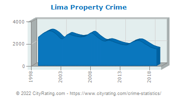 Lima Property Crime