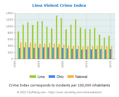 Lima Violent Crime vs. State and National Per Capita