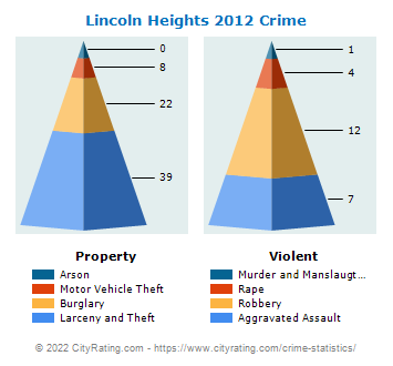 Lincoln Heights Crime 2012