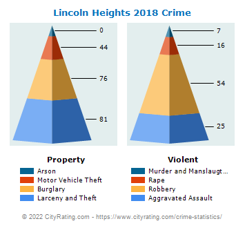 Lincoln Heights Crime 2018