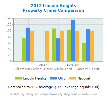 Lincoln Heights Property Crime vs. State and National Comparison
