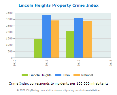 Lincoln Heights Property Crime vs. State and National Per Capita
