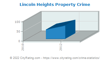 Lincoln Heights Property Crime
