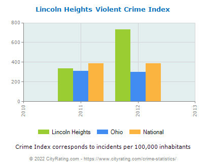 Lincoln Heights Violent Crime vs. State and National Per Capita