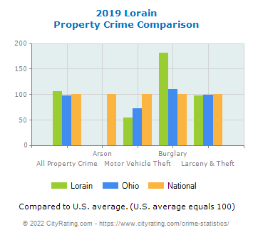 Lorain Property Crime vs. State and National Comparison