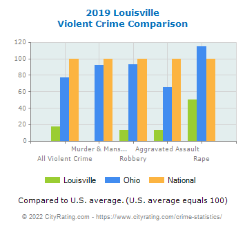 Louisville Violent Crime vs. State and National Comparison