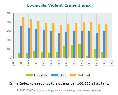 Louisville Violent Crime vs. State and National Per Capita