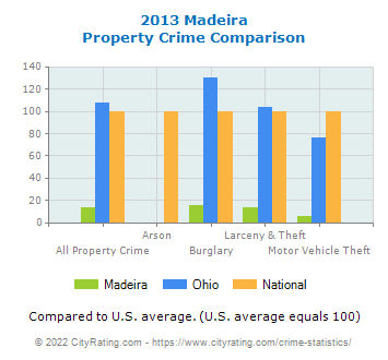 Madeira Property Crime vs. State and National Comparison