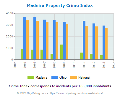 Madeira Property Crime vs. State and National Per Capita