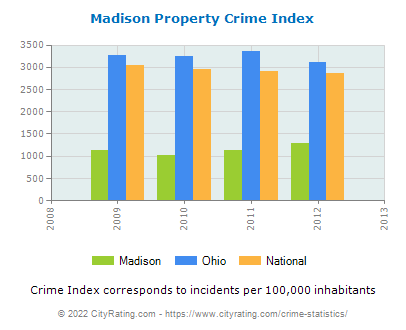 Madison Property Crime vs. State and National Per Capita