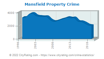 Mansfield Property Crime